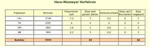 Hare-Niemeyer-Verfahren